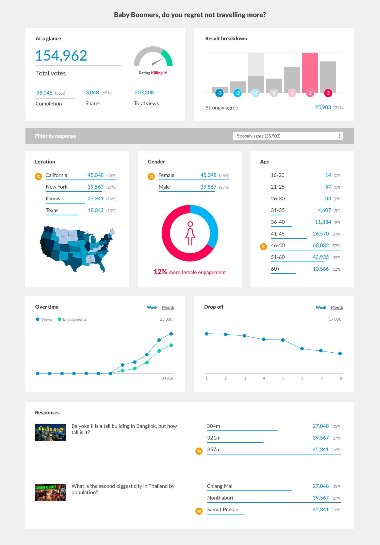 Sentiment Widget Stats help you define your content strategy