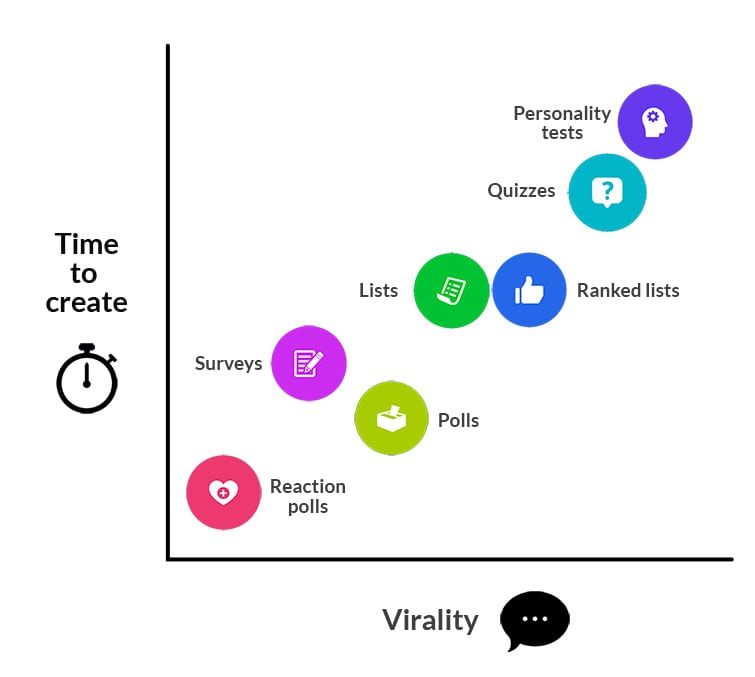 viral quiz builder - time vs. virality comparison