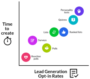 lead generation and online quizzes