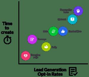 online quiz lead generation