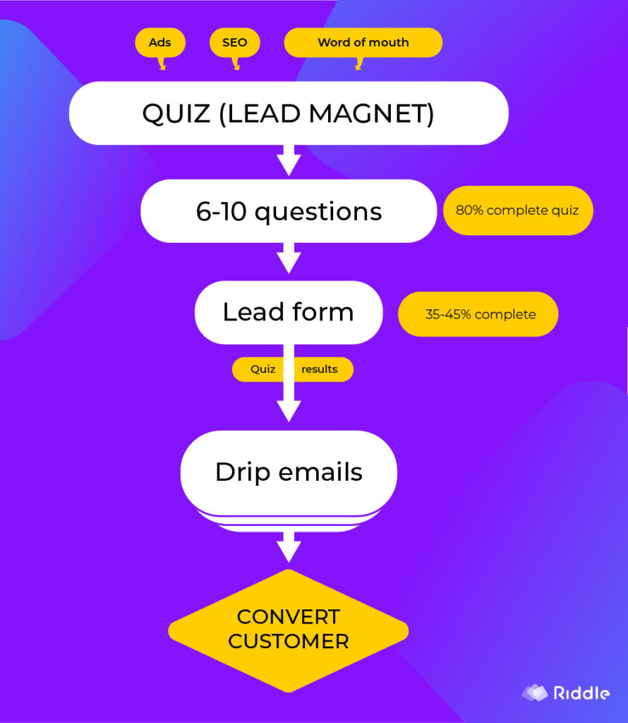 small business quiz marketing - funnel flow