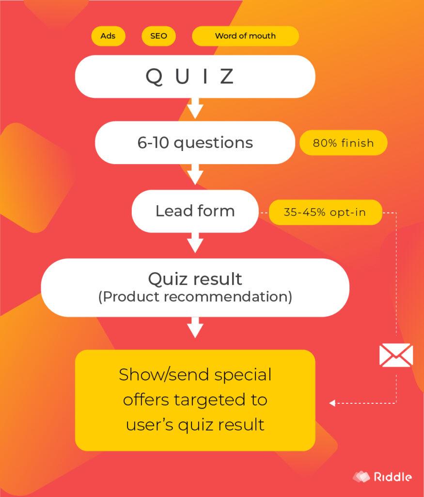 small business quiz marketing funnel
