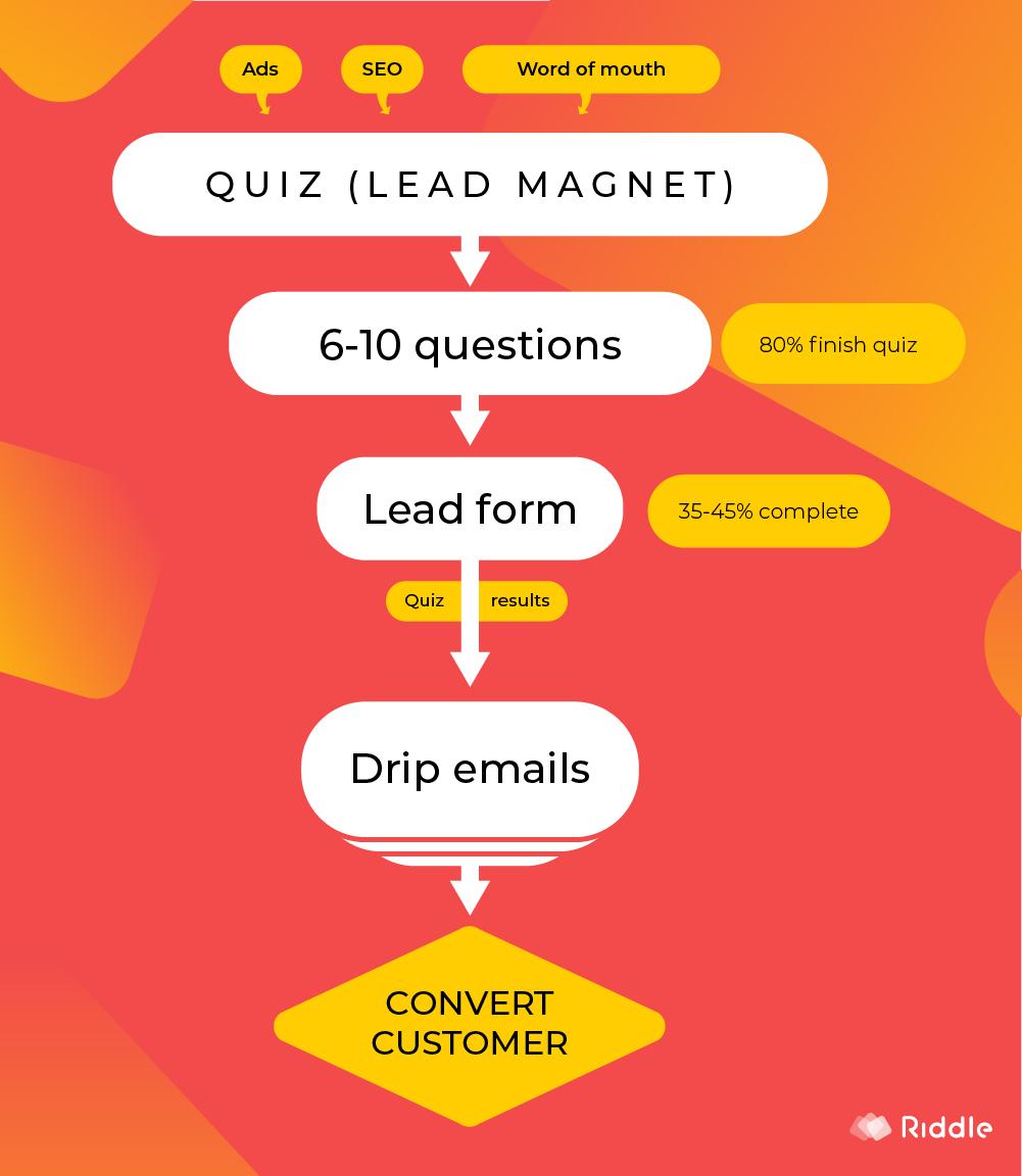 A Quiz Lead magnet