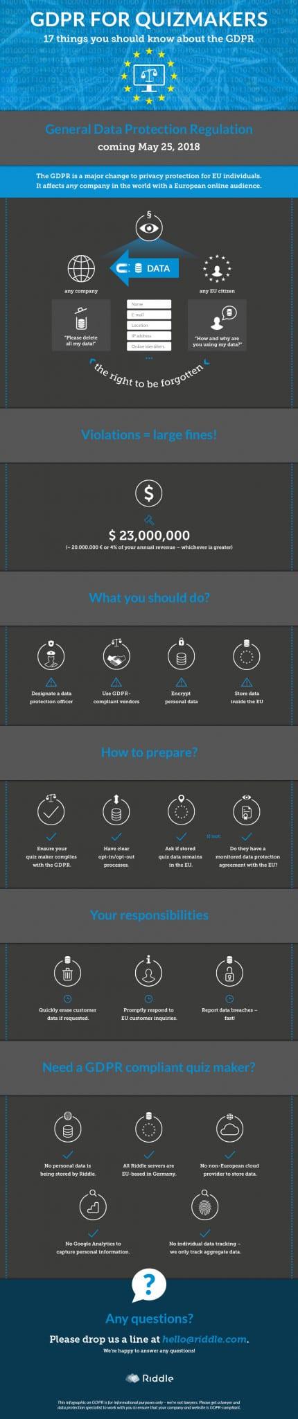 GPDR quiz maker infographic