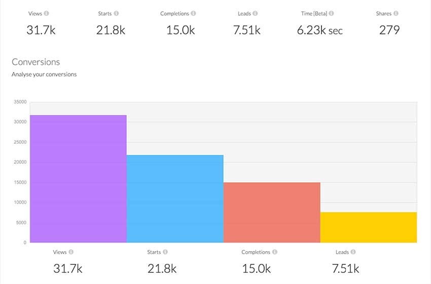 quiz maker analytics - statistics